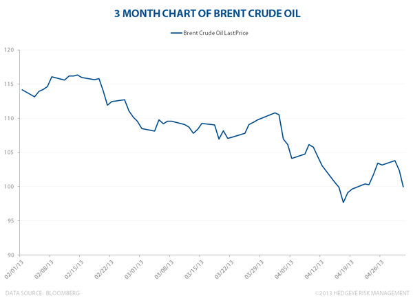 OIL: Dog Days Ahead? - 3mo brentoil