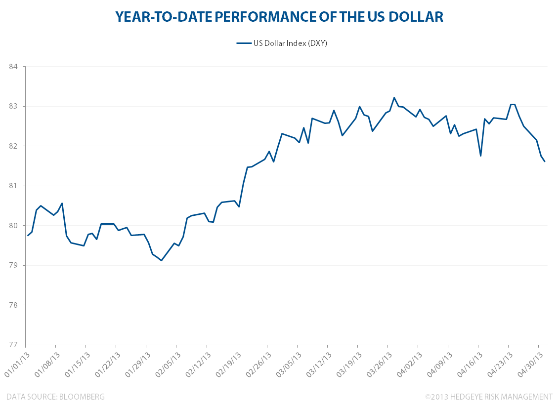 Strong Dollar, Strong America - USD may1