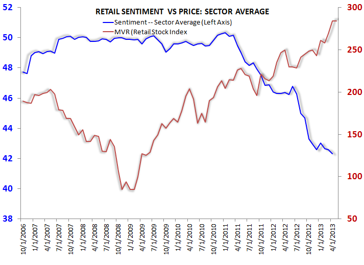 Retail Sentiment Outliers - s1