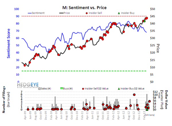 Retail Sentiment Outliers - s14m