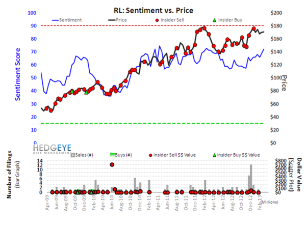 Retail Sentiment Outliers - s17rl