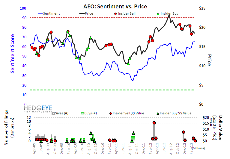 Retail Sentiment Outliers - s2aeo