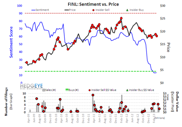 Retail Sentiment Outliers - s7finl