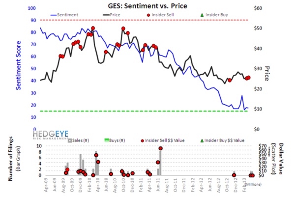 Retail Sentiment Outliers - s9ges