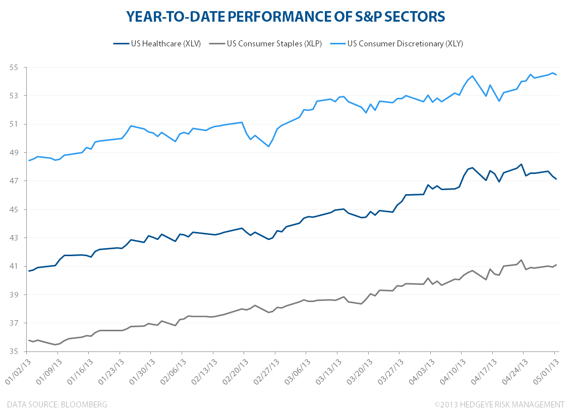 Sectors Outperforming The S&P 500 - SPDRsectorperf