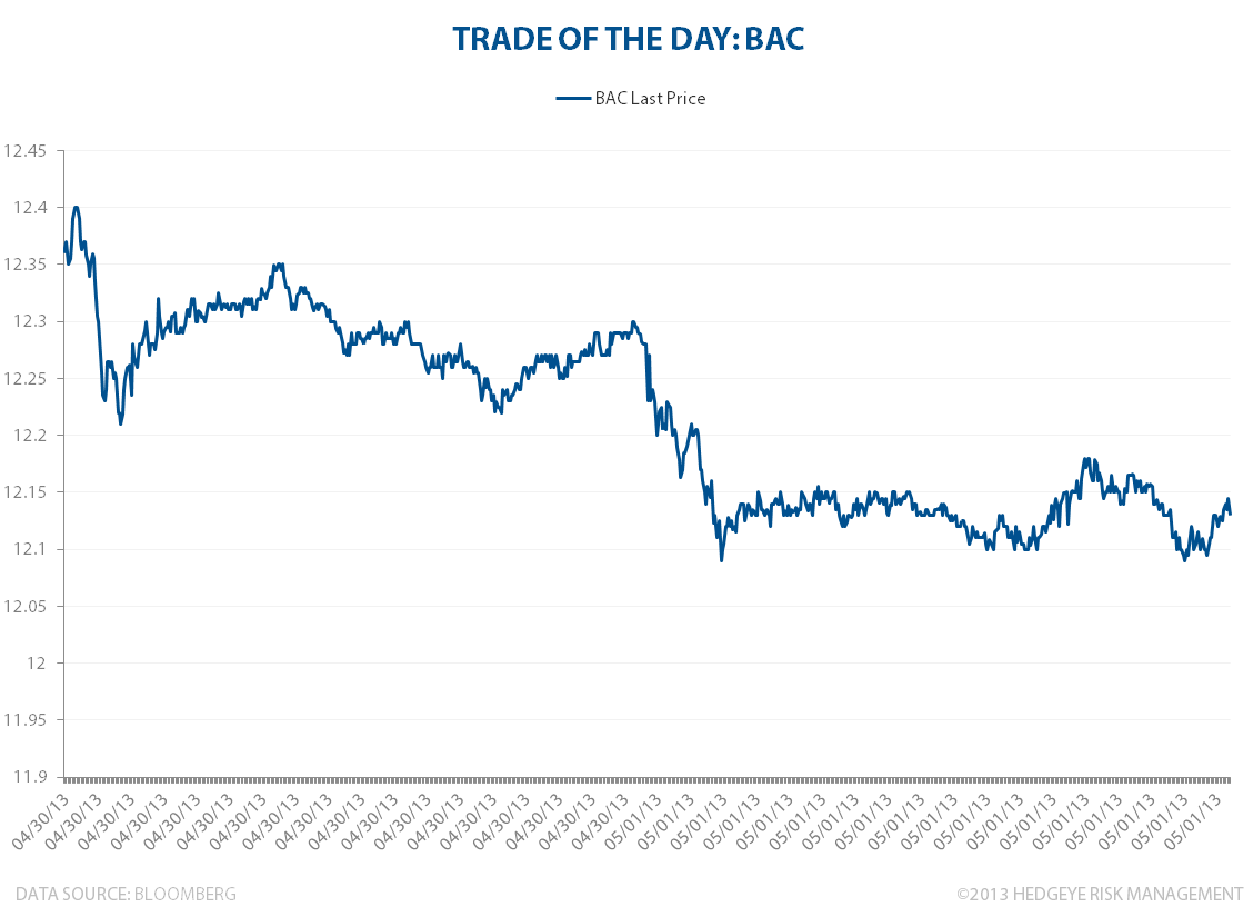 TRADE OF THE DAY: BAC - BACTOTD