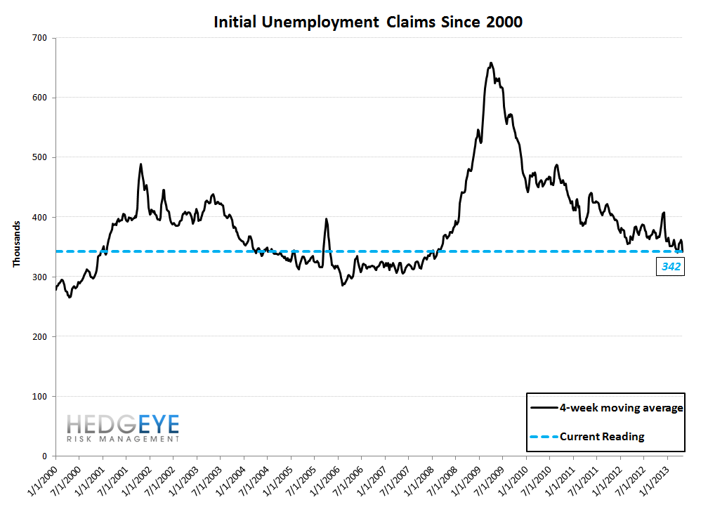 INITIAL CLAIMS: GOOD NEWS, A DIVERGENCE IS DEVELOPING - 10