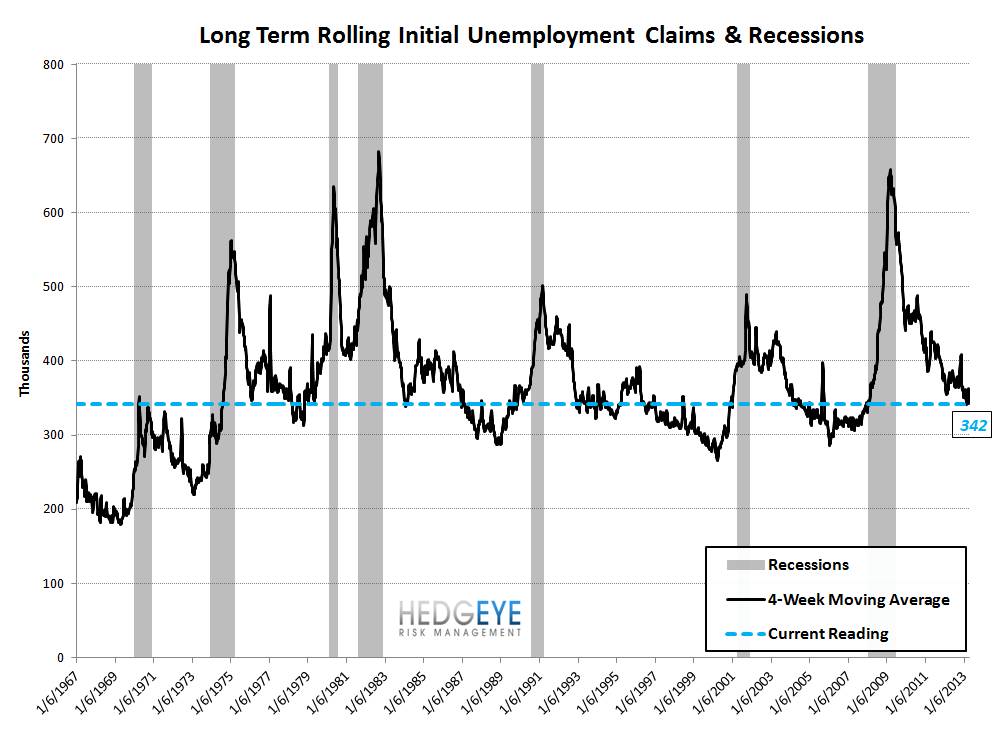 INITIAL CLAIMS: GOOD NEWS, A DIVERGENCE IS DEVELOPING - 9