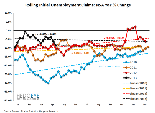 Jobless Claims: Just Charts - 2