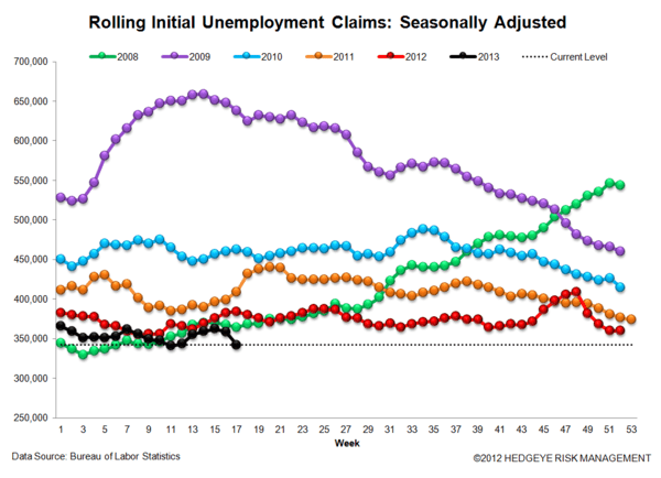 Jobless Claims: Just Charts - 3 normal