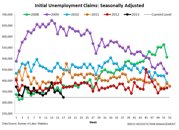 Jobless Claims: Just Charts - 4 normal