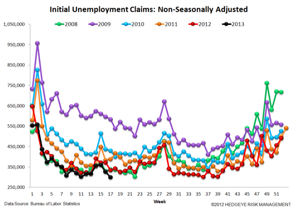 Jobless Claims: Just Charts - 5 normal