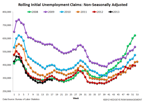Jobless Claims: Just Charts - 6 normal