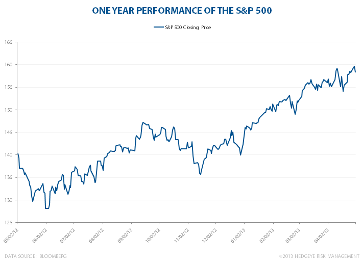 S&P 500: Full Speed Ahead - SPX 1year
