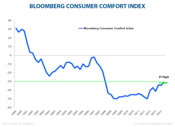 LONG THE TRIFECTA: Labor Market, Housing & Confidence All Accelerating - Bloomberg Consumer Comfort