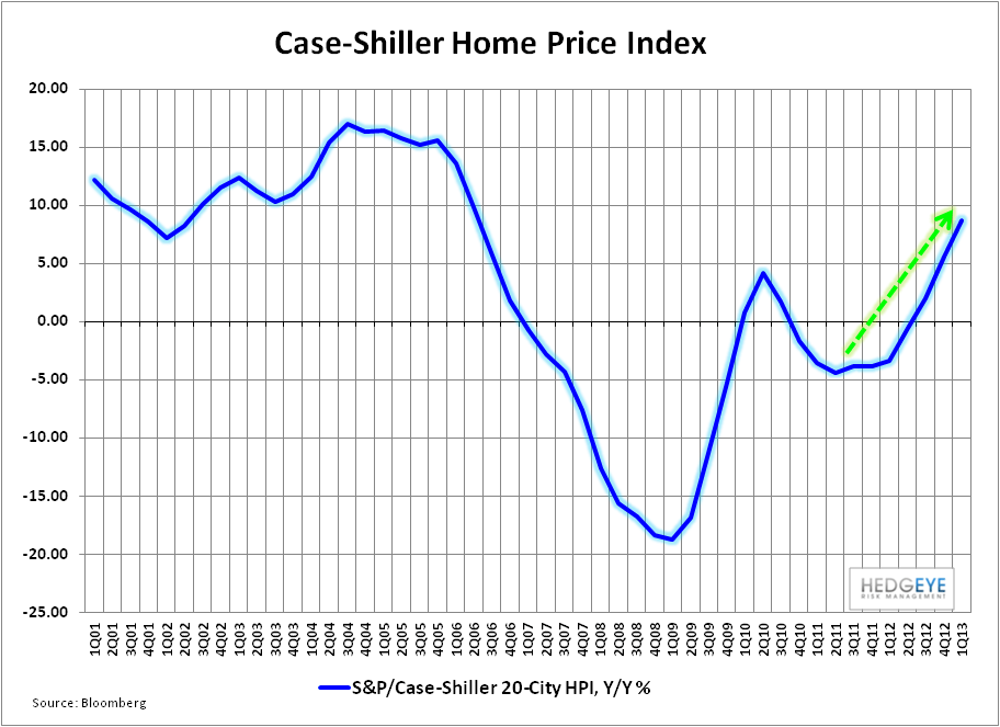 LONG THE TRIFECTA: Labor Market, Housing & Confidence All Accelerating - Case Shiller HPI