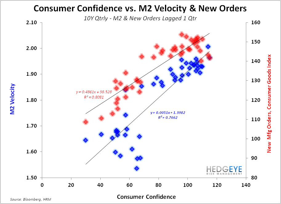 LONG THE TRIFECTA: Labor Market, Housing & Confidence All Accelerating - Confidence vs M2   New Orders