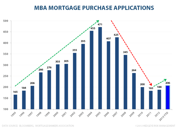 LONG THE TRIFECTA: Labor Market, Housing & Confidence All Accelerating - MBA Purchase Apps