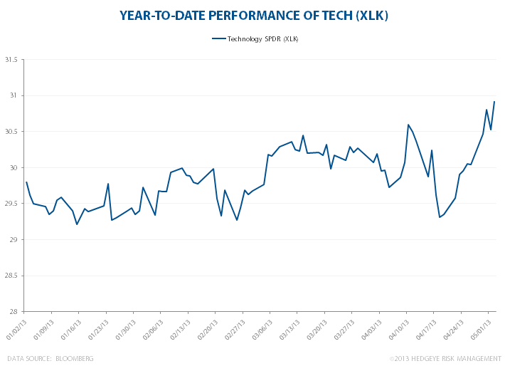 Tech: Back In Action - XLKtechytd