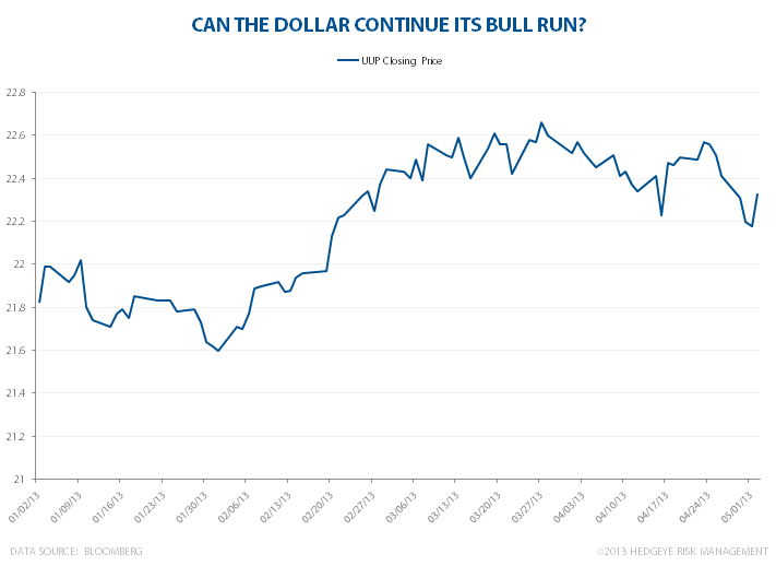 Can The Dollar Continue Its Bull Run? - uup ytd