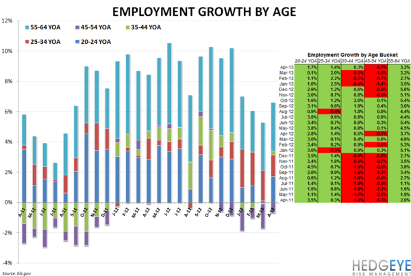 JOBS DATA POSITIVE FOR RESTAURANTS - employment age