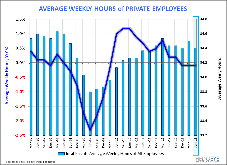 U.S. Employment: Bullish Enough? - Aggregate Hours