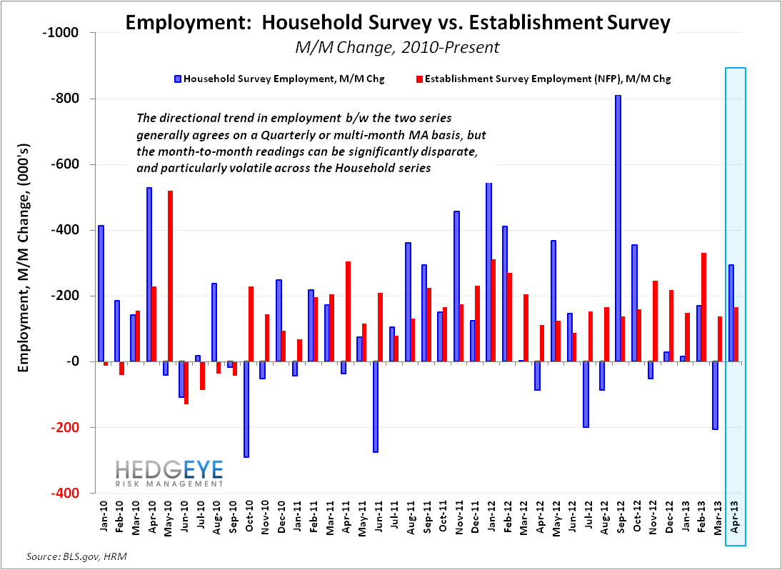U.S. Employment: Bullish Enough? - CPS vs CES