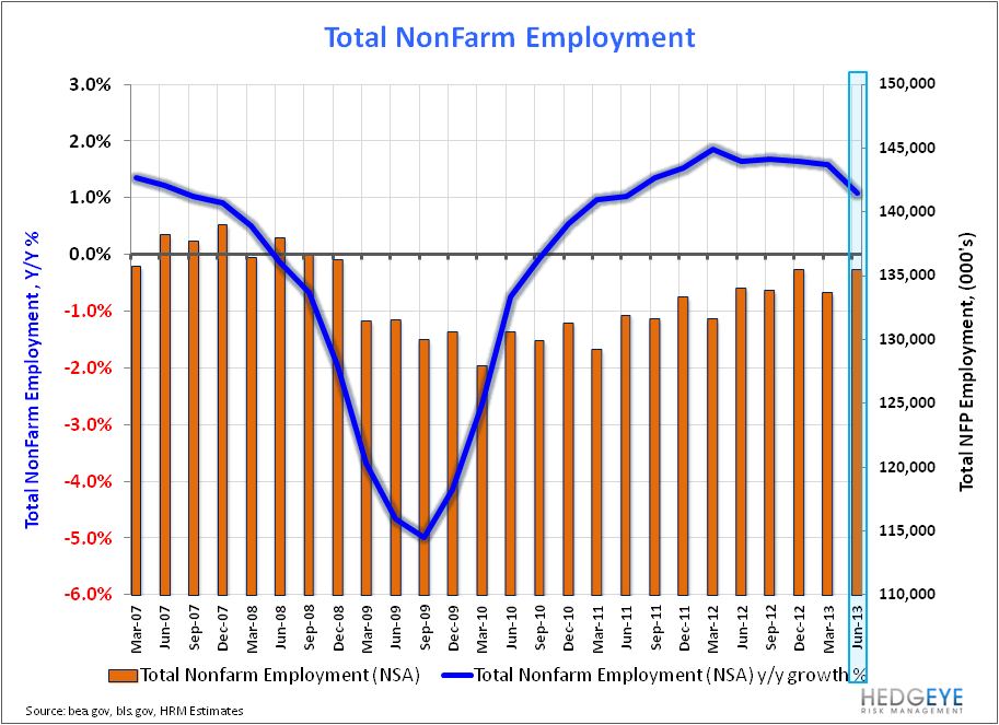 U.S. Employment: Bullish Enough? - NFP