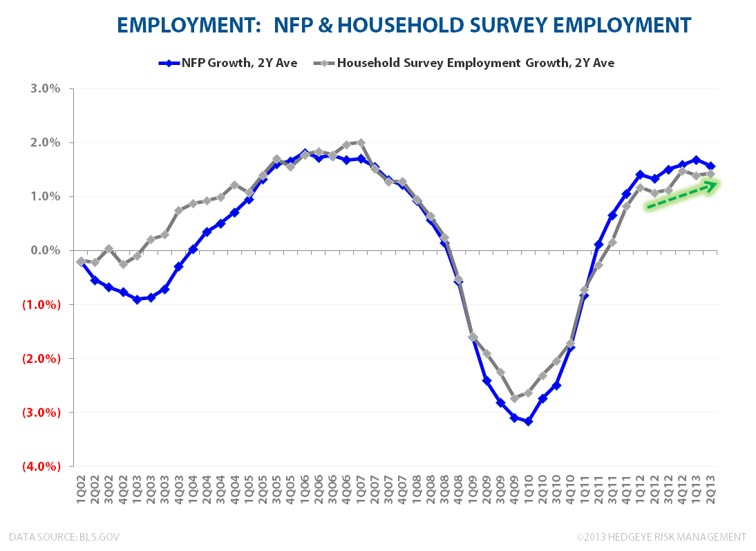 U.S. Employment: Bullish Enough? - NFP vs Household Survey 2Y