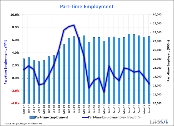 U.S. Employment: Bullish Enough? - Part time