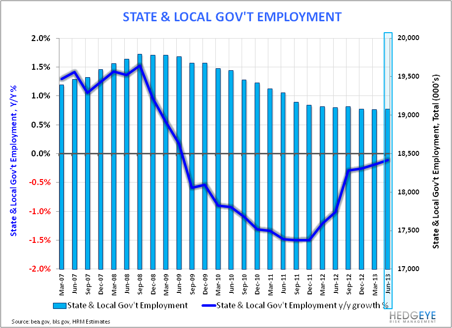 U.S. Employment: Bullish Enough? - State   Local Gov t