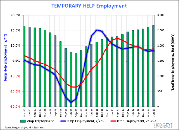 U.S. Employment: Bullish Enough? - Temp Employment