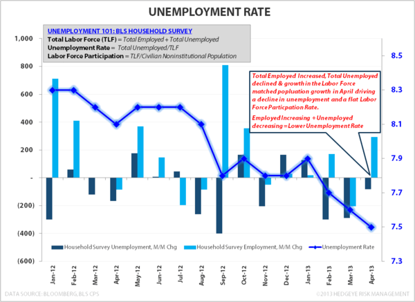 U.S. Employment: Bullish Enough? - Unemployment Rate Household