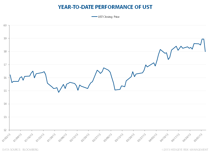 Treasuries: Fighting For Yield - USTperf