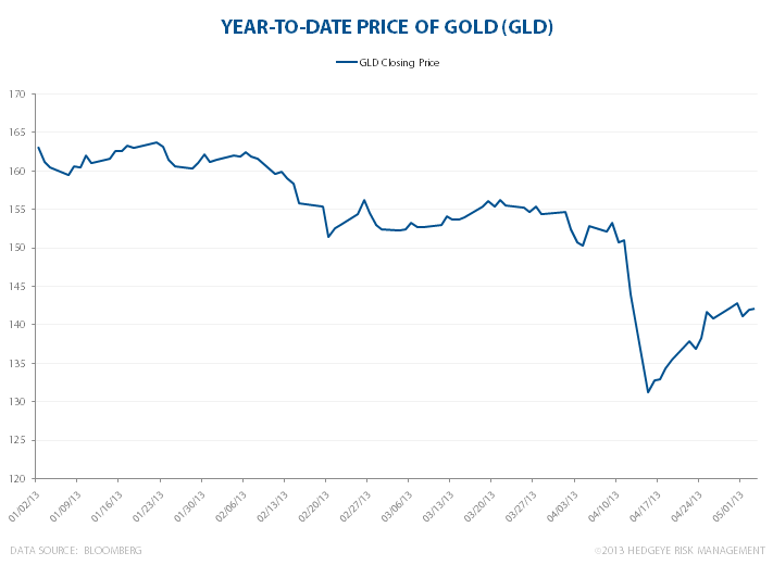 Growth Kills Gold - YTD GOLDchartmay