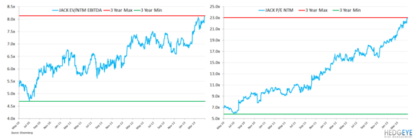 JACK: DURATION MATTERS - jack valuation ebitda earnings