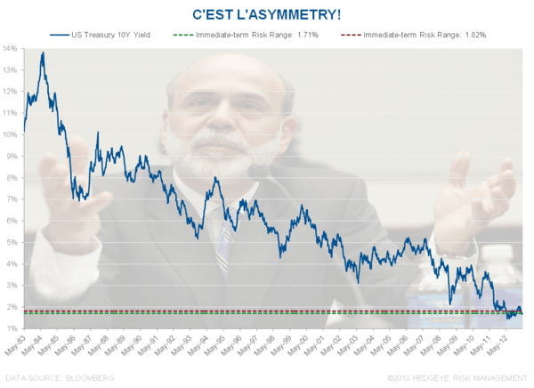 CHART OF THE DAY: C'est L'Asymmetry! - Chart of the Day