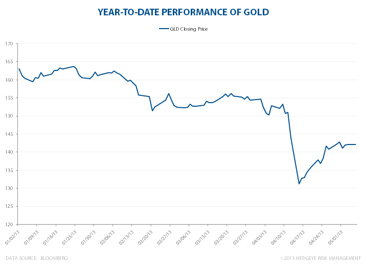 Gold's Demise - YTDGOLD