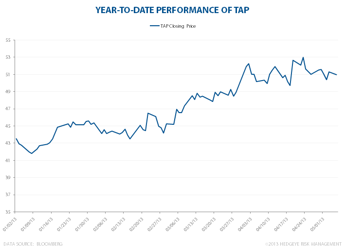 TAP: Q1 Misses & Lots Of Issues - TAPYTD