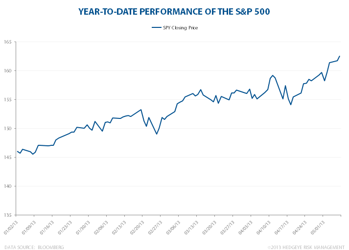 S&P 500: Which Way Will It Go? - SPY ytd