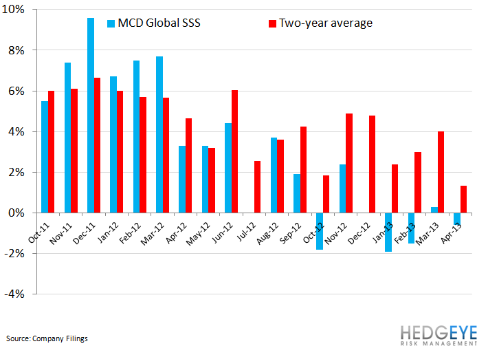 MCD NOT GOING TO HIT NUMBERS - mcd global comps