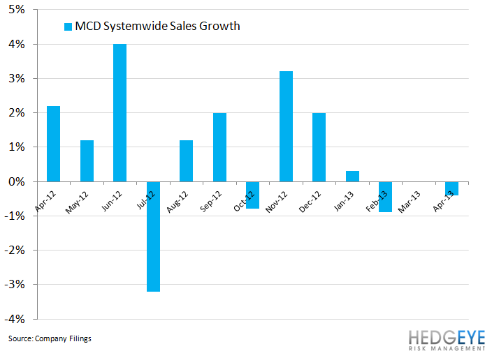 MCD NOT GOING TO HIT NUMBERS - mcd systemwide sales