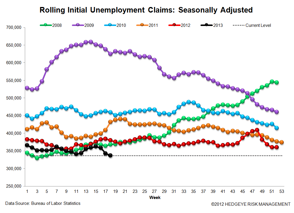 INITIAL CLAIMS: IS OBAMACARE ENERGIZING THE LABOR MARKET? - 3
