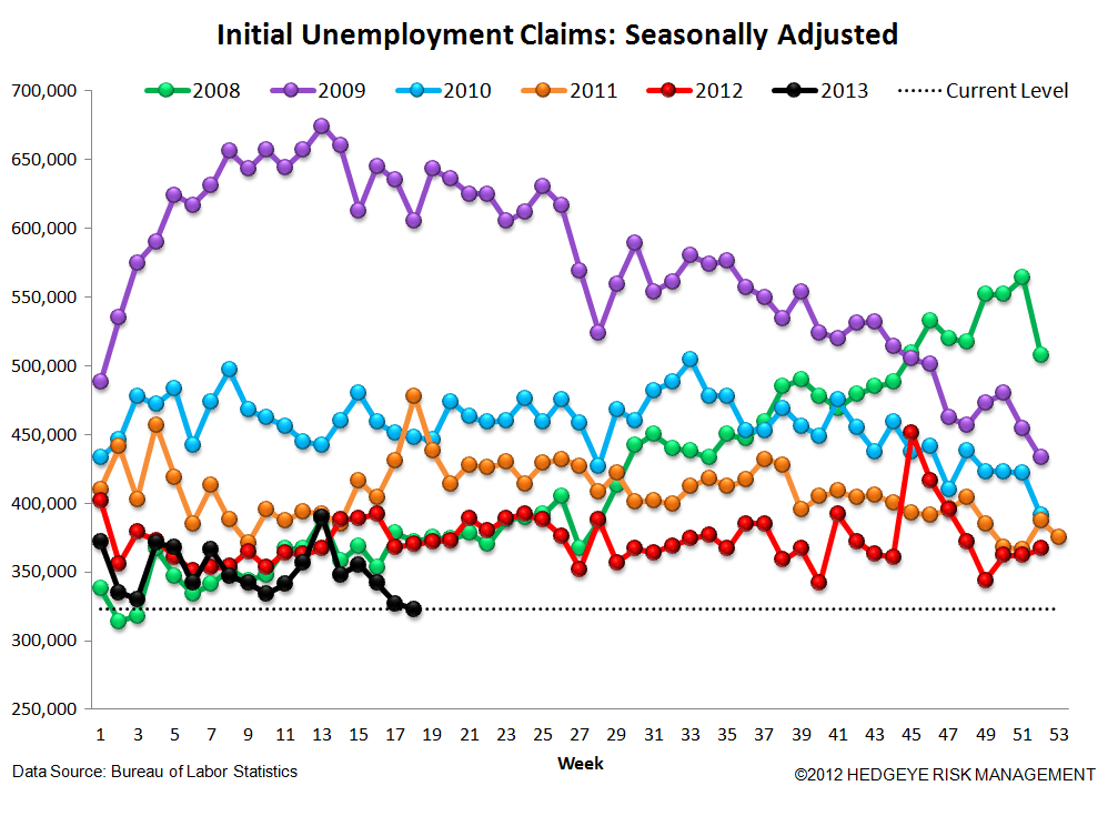 INITIAL CLAIMS: IS OBAMACARE ENERGIZING THE LABOR MARKET? - 4