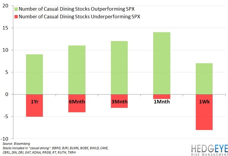 CASUAL DINING TRENDS UNINSPIRING - cd perf