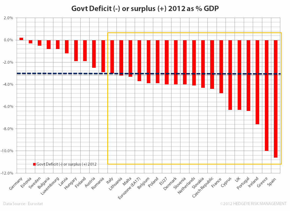 Where's Europe At?   - ww. deficit