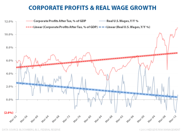 Domestic Debt & Credit Trends:  A Visual Tour - Corporate Profit vs Real Wages