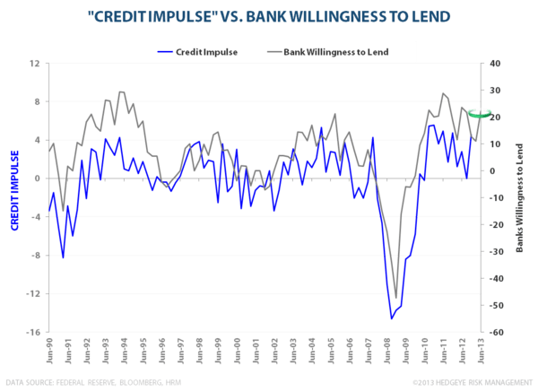 Domestic Debt & Credit Trends:  A Visual Tour - Credit Impulse vs. Bank Willingness to Lend