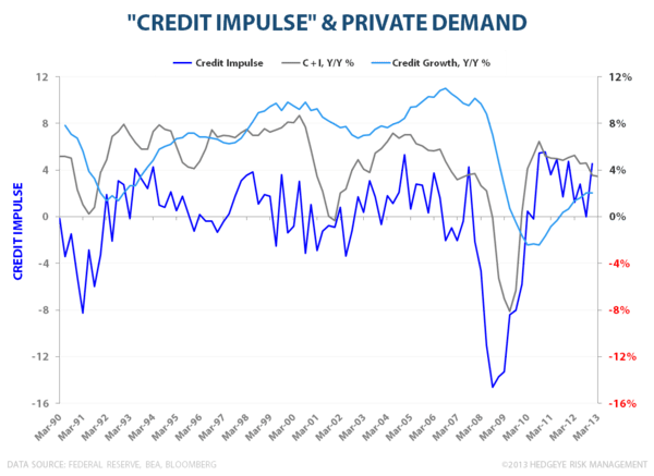 Domestic Debt & Credit Trends:  A Visual Tour - Credit Impulse vs. Private Demand