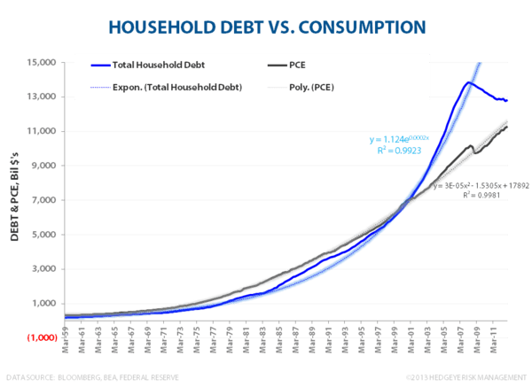 Domestic Debt & Credit Trends:  A Visual Tour - HH Debt vs Consumption